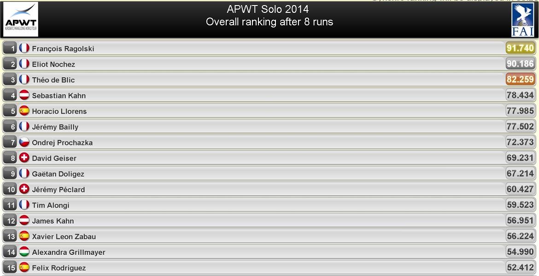 Coupe du monde acrobatie acromax 2014 le classement final - Classement coupe du monde 2014 ...