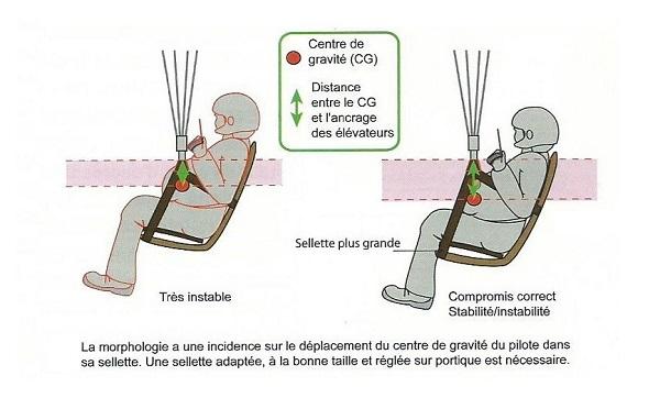 ancrage des élévateurs (graphique sellette parapente PP Menegoz)