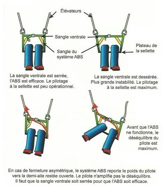 ABS (graphique PP Menegoz)