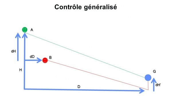 "The theory of ""control"" in paragliding by Maxime Bellemin"