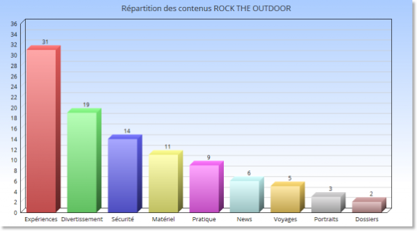 "La vocation du magazine ROCK THE OUTDOOR : la ""culture parapente"""