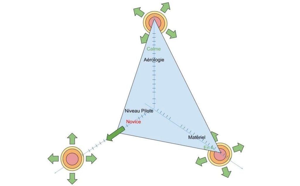 Méthode 3P3 : comment articuler la méthode ? – Partie 3