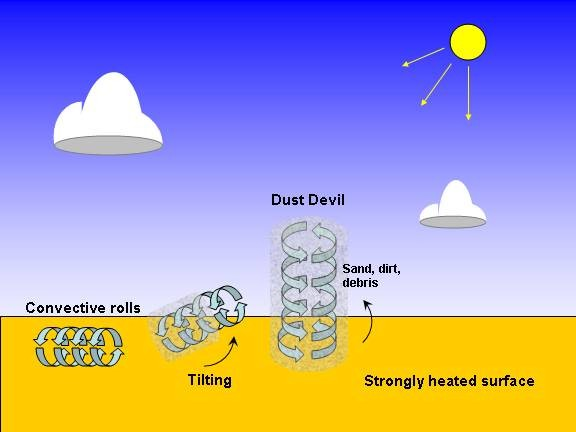 Dust devil, le tourbillon de poussière maudit par les pilotes